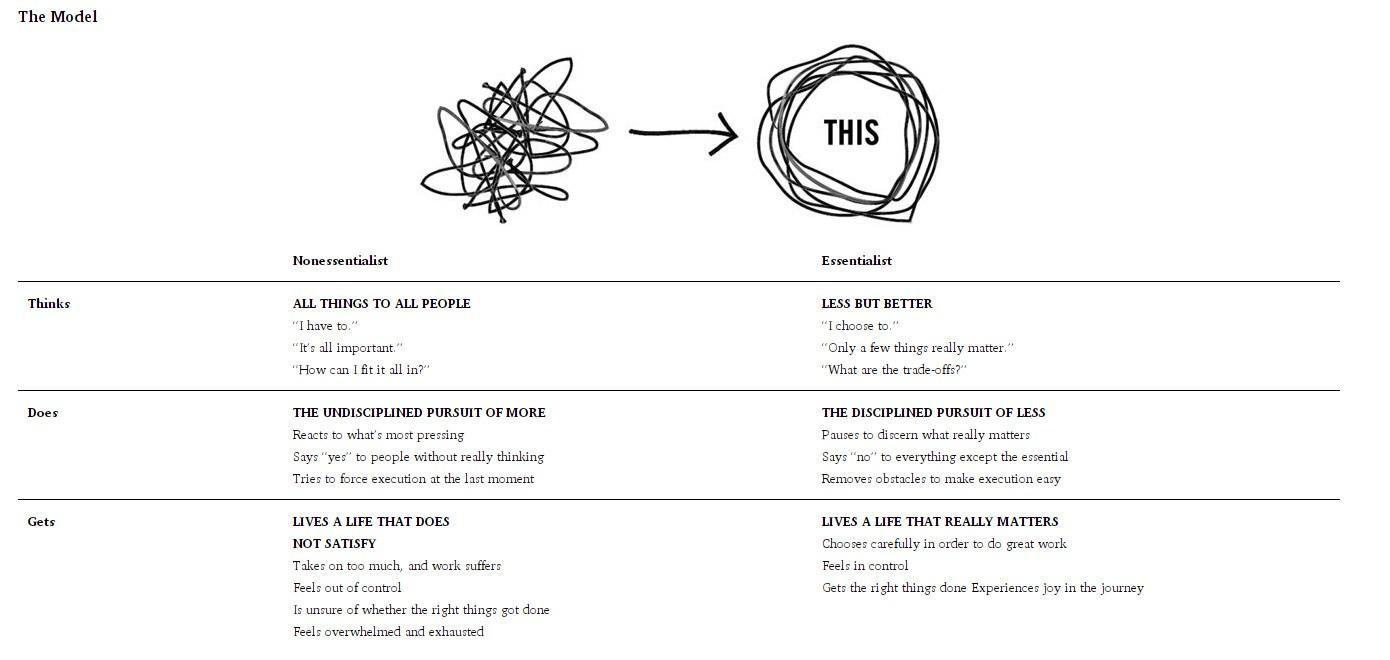 essentialism-chart