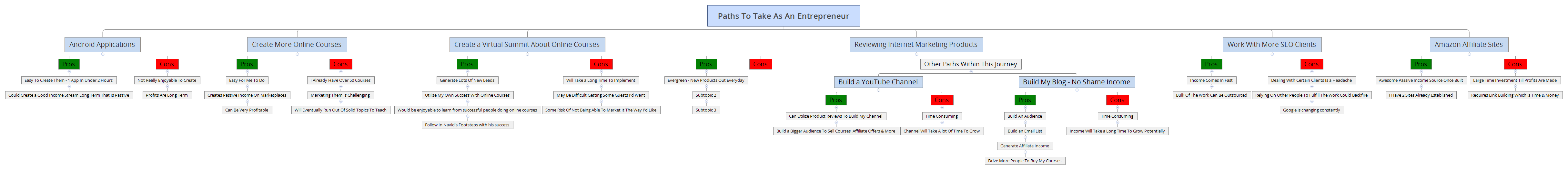 Paths To Take As An Entrepreneur